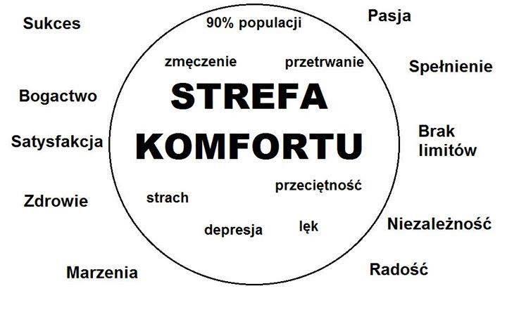 strefa komfortu (1)
